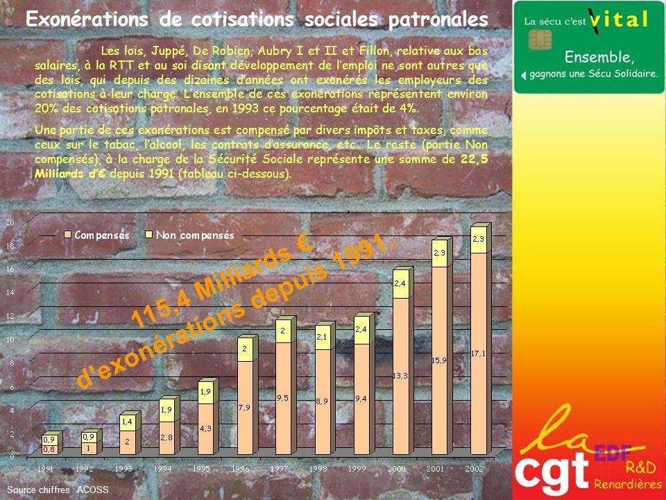 Source chiffres : ACOSS Exonérations de cotisations sociales patronales 115,4 Milliards dexonérations depuis 1991. Les lois, Juppé, De Robien, Aubry I