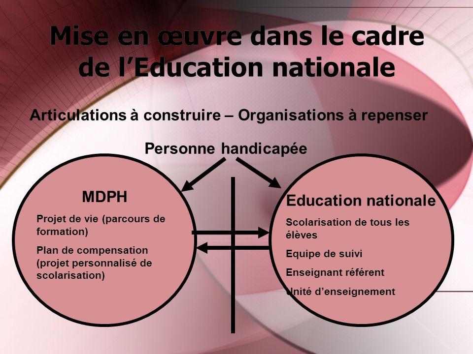 Mise en œuvre dans le cadre de lEducation nationale Articulations à construire – Organisations à repenser Personne handicapée MDPH Projet de vie (parc