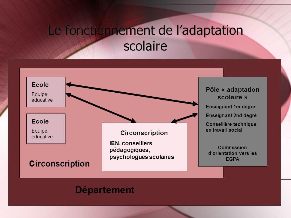 Le fonctionnement de ladaptation scolaire Ecole Equipe éducative Ecole Equipe éducative Circonscription IEN, conseillers pédagogiques, psychologues sc