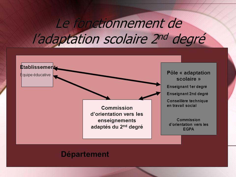 Le fonctionnement de ladaptation scolaire 2 nd degré Etablissement Equipe éducative Commission dorientation vers les enseignements adaptés du 2 nd deg