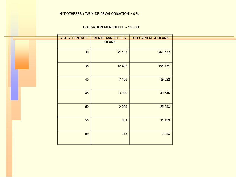 HYPOTHESES : TAUX DE REVALORISATION = 6 % COTISATION MENSUELLE = 100 DH AGE A L'ENTREERENTE ANNUELLE A 60 ANS OU CAPITAL A 60 ANS 3021 193263 432 3512