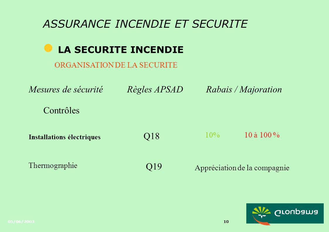 05/06/2003 9 ASSURANCE INCENDIE ET SECURITE l LA SECURITE INCENDIE ORGANISATION DE LA SECURITE Mesures de sécuritéRègles APSADRabais / Majoration Char