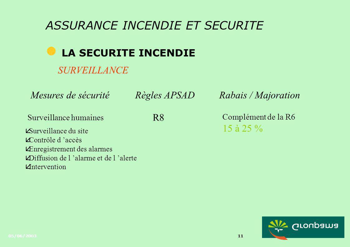 05/06/2003 10 ASSURANCE INCENDIE ET SECURITE l LA SECURITE INCENDIE ORGANISATION DE LA SECURITE Mesures de sécuritéRègles APSADRabais / Majoration Con