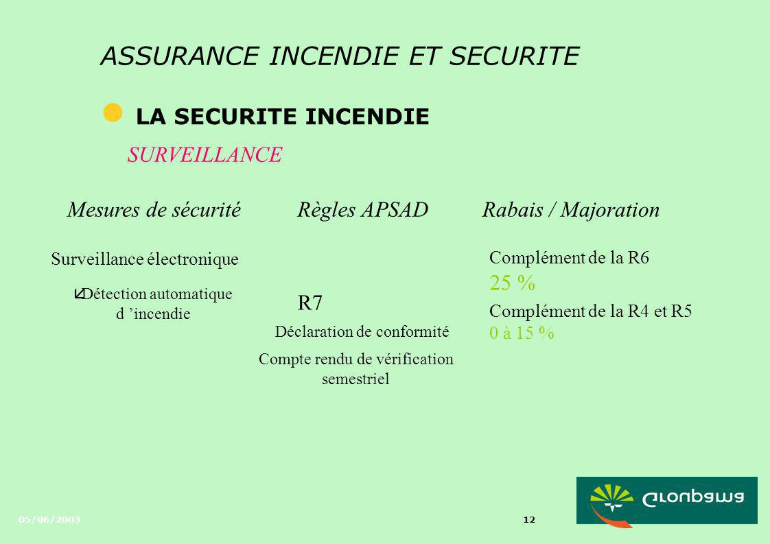 05/06/2003 11 ASSURANCE INCENDIE ET SECURITE l LA SECURITE INCENDIE SURVEILLANCE Mesures de sécuritéRègles APSADRabais / Majoration Surveillance humai