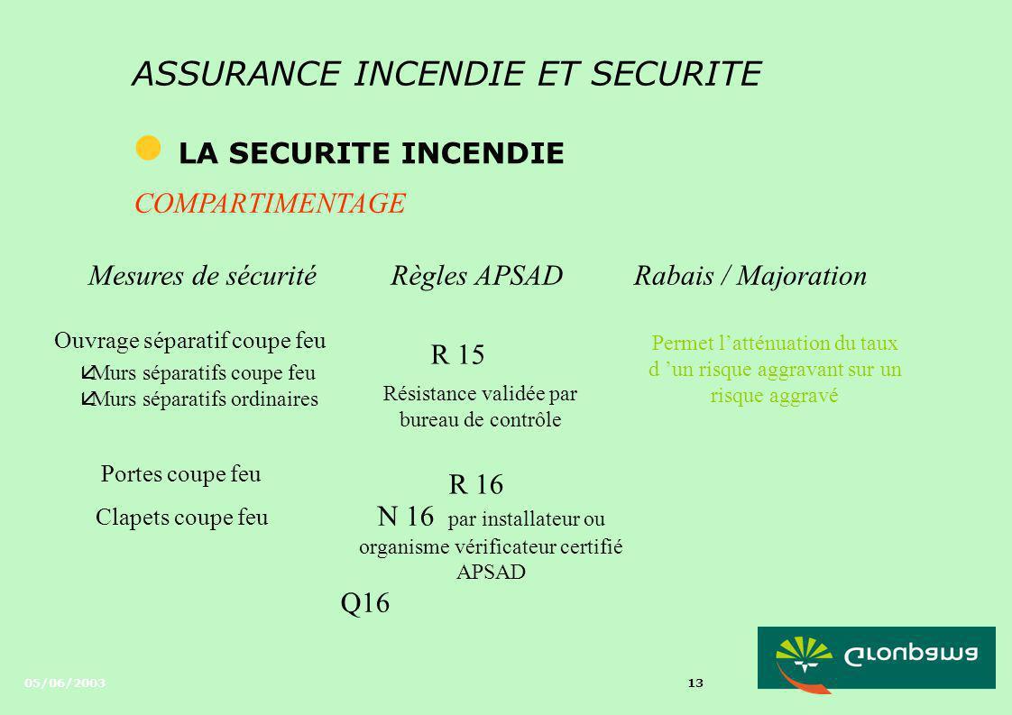 05/06/2003 12 ASSURANCE INCENDIE ET SECURITE l LA SECURITE INCENDIE SURVEILLANCE Mesures de sécuritéRègles APSADRabais / Majoration Surveillance élect