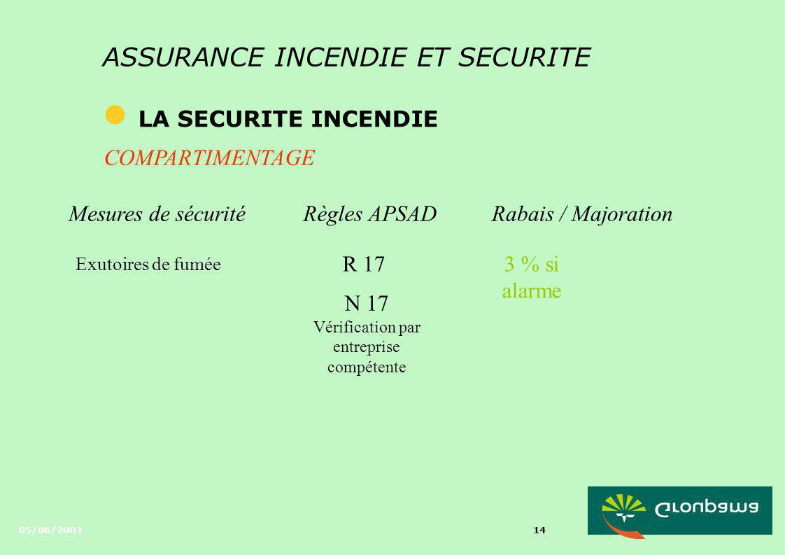 05/06/2003 13 ASSURANCE INCENDIE ET SECURITE l LA SECURITE INCENDIE COMPARTIMENTAGE Mesures de sécuritéRègles APSADRabais / Majoration Ouvrage séparat