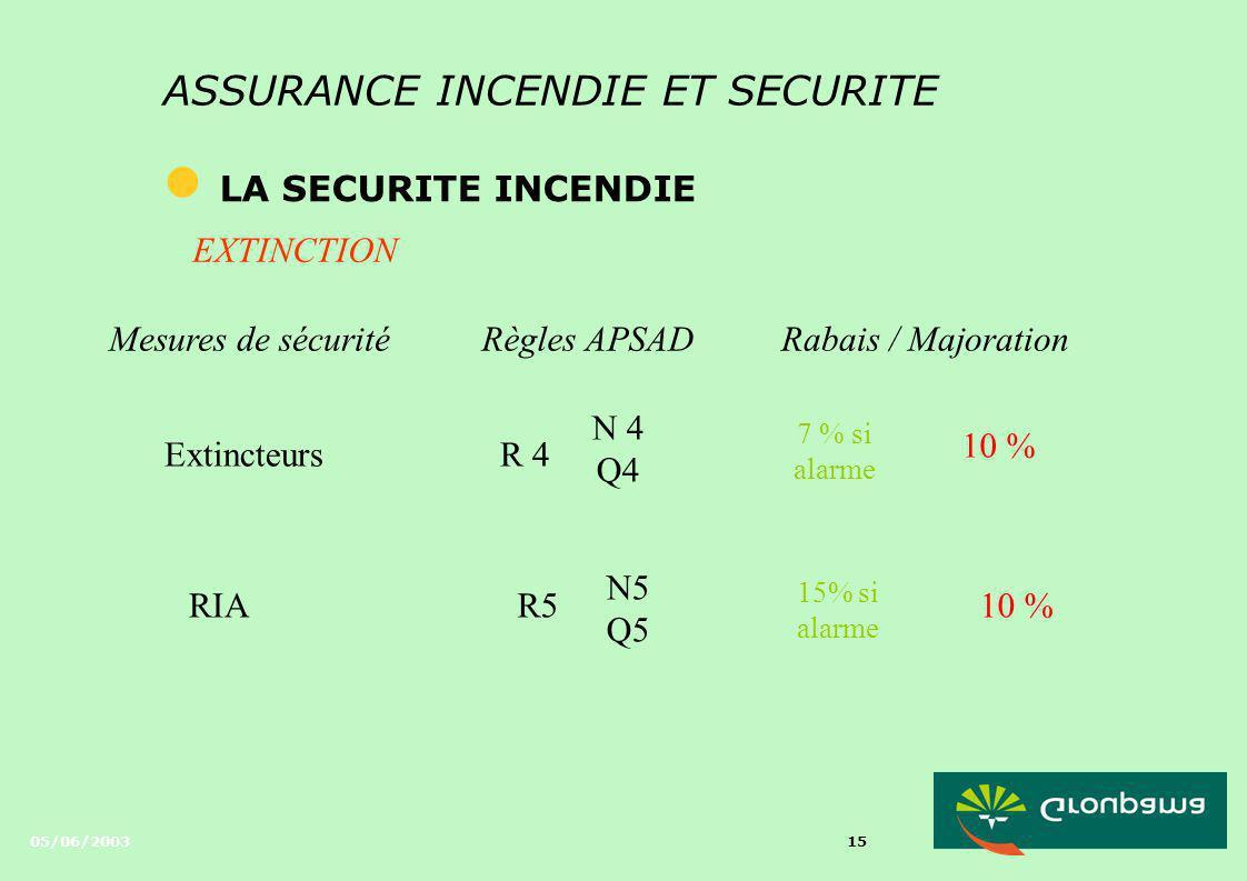 05/06/2003 14 ASSURANCE INCENDIE ET SECURITE l LA SECURITE INCENDIE COMPARTIMENTAGE Mesures de sécuritéRègles APSADRabais / Majoration Exutoires de fu