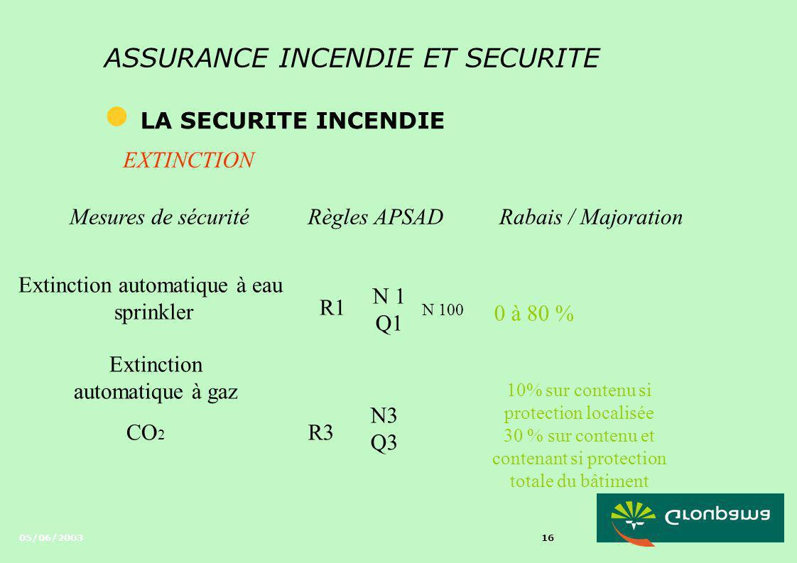 05/06/2003 15 ASSURANCE INCENDIE ET SECURITE l LA SECURITE INCENDIE Mesures de sécuritéRègles APSADRabais / Majoration ExtincteursR 4 N 4 Q4 7 % si al