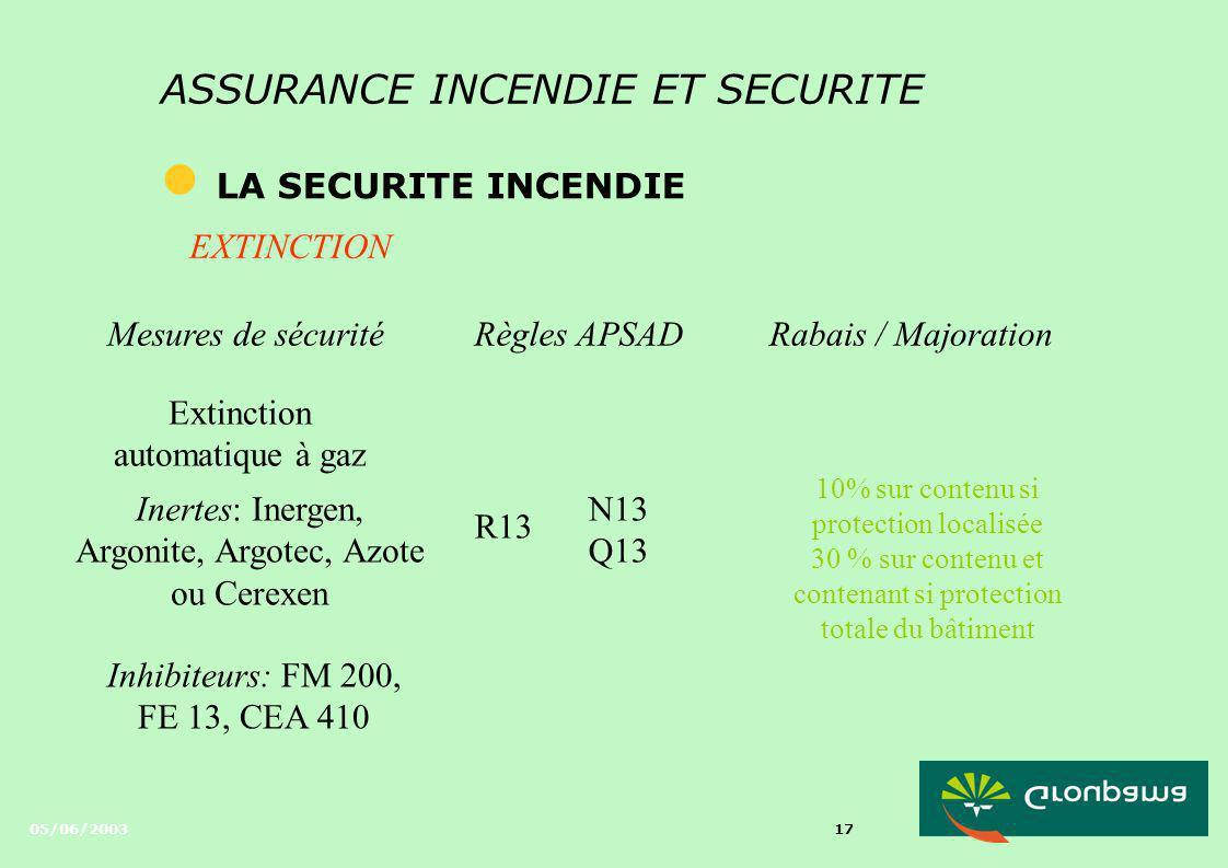 05/06/2003 16 ASSURANCE INCENDIE ET SECURITE l LA SECURITE INCENDIE Mesures de sécuritéRègles APSADRabais / Majoration Extinction automatique à eau sp