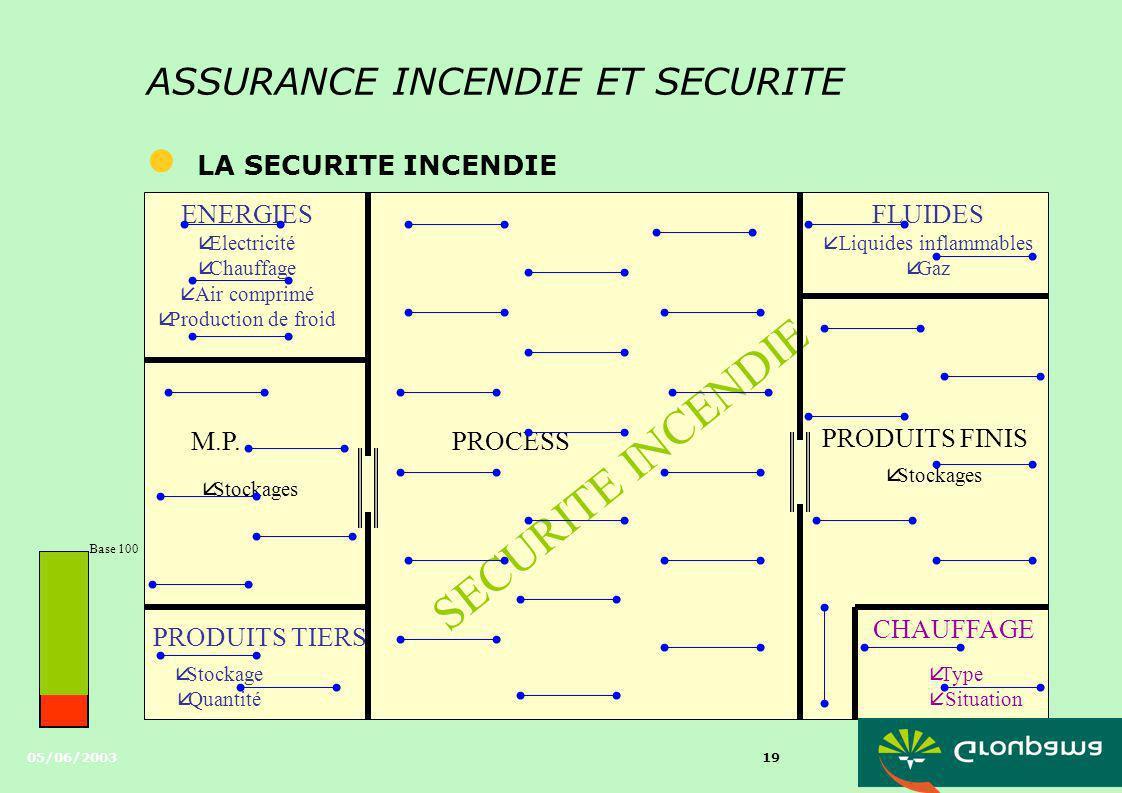 05/06/2003 18 ASSURANCE INCENDIE ET SECURITE l LA SECURITE INCENDIE Mesures de sécuritéRègles APSADRabais / Majoration EXTINCTION Extinction automatiq