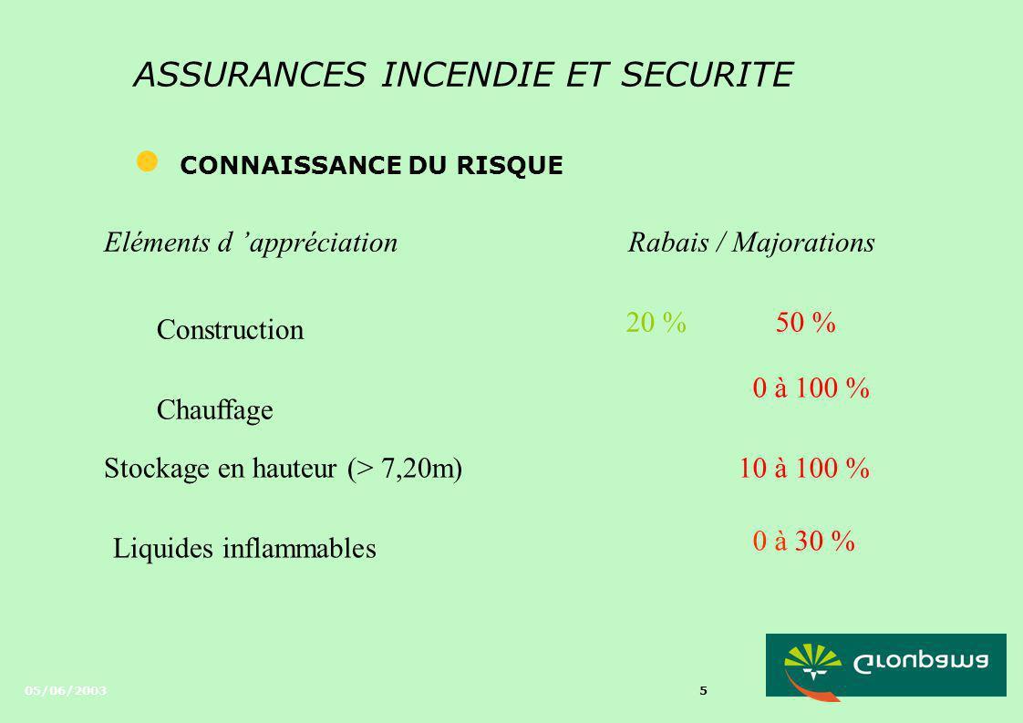 05/06/2003 15 ASSURANCE INCENDIE ET SECURITE l LA SECURITE INCENDIE Mesures de sécuritéRègles APSADRabais / Majoration ExtincteursR 4 N 4 Q4 7 % si alarme EXTINCTION 10 % RIAR5 N5 Q5 15% si alarme 10 %