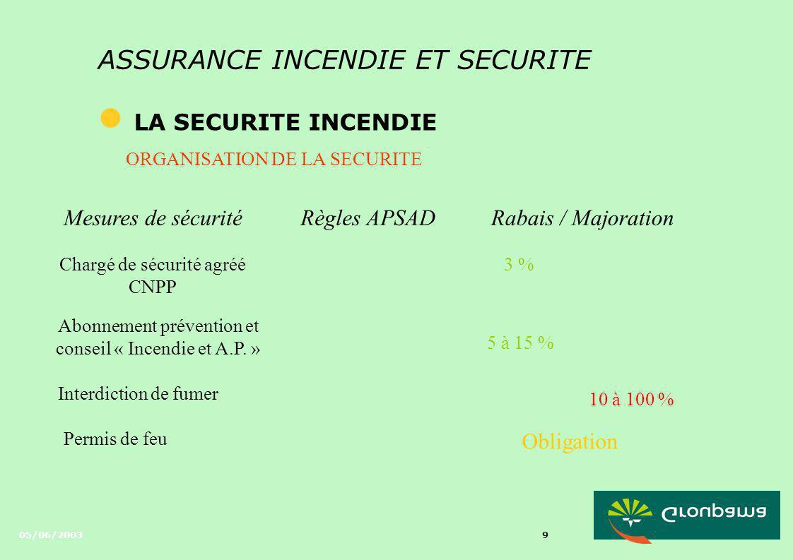 05/06/2003 8 ASSURANCE INCENDIE ET SECURITE l LA SECURITE INCENDIE ORGANISATION DE LA SECURITE Mesures de sécuritéRègles APSADRabais / Majoration Serv