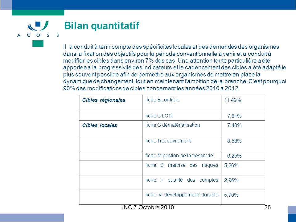 INC 7 Octobre 201025 Bilan quantitatif Il a conduit à tenir compte des spécificités locales et des demandes des organismes dans la fixation des objectifs pour la période conventionnelle à venir et a conduit à modifier les cibles dans environ 7% des cas.