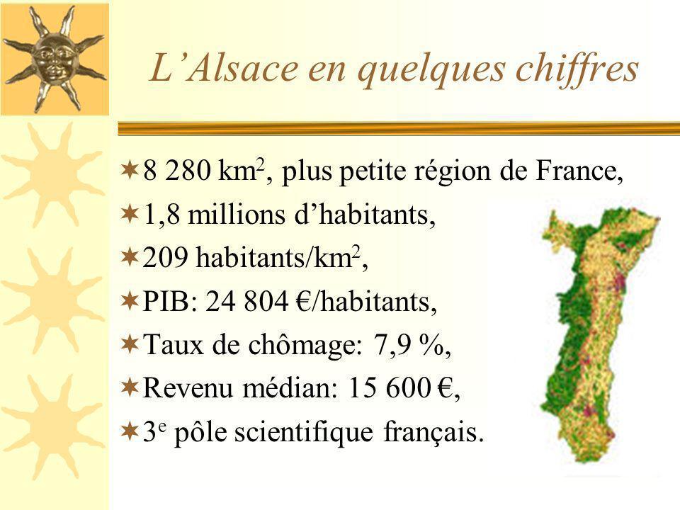 LAlsace en quelques chiffres 8 280 km 2, plus petite région de France, 1,8 millions dhabitants, 209 habitants/km 2, PIB: 24 804 /habitants, Taux de chômage: 7,9 %, Revenu médian: 15 600, 3 e pôle scientifique français.