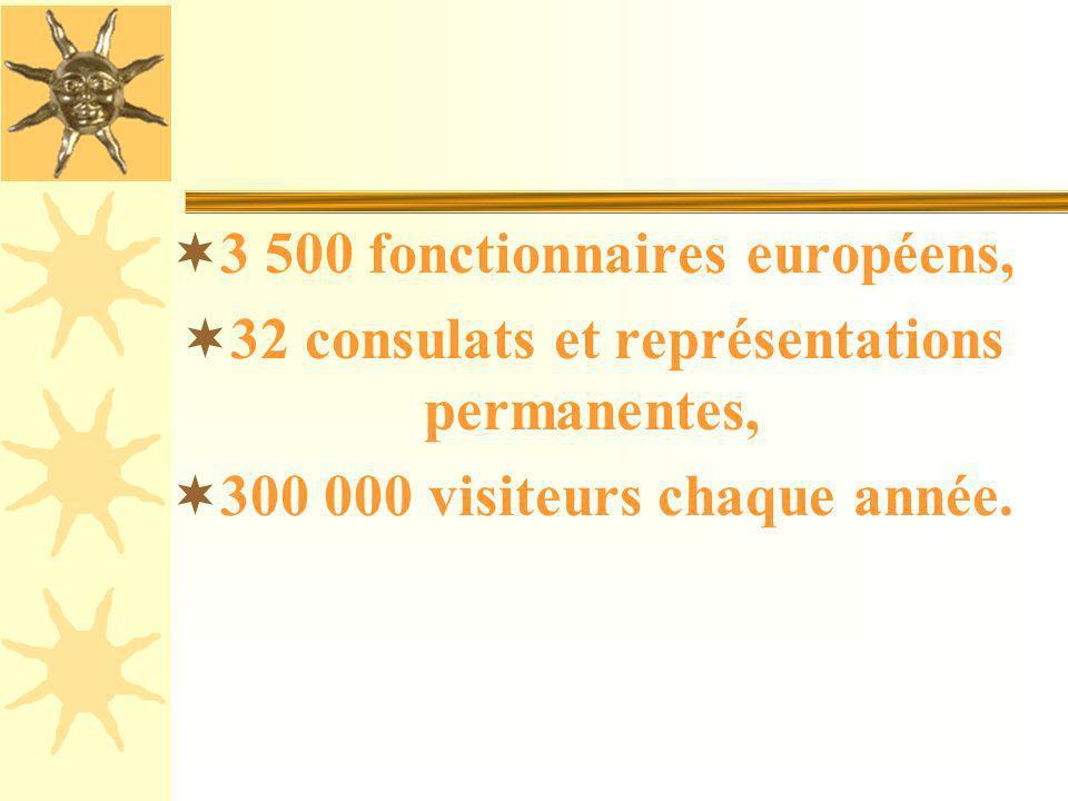 1949: traité de Londres, Strasbourg sacrée siège statutaire du Conseil de lEurope, Vingtaine dinstitutions du Vieux-Continent: - Parlement européen, -