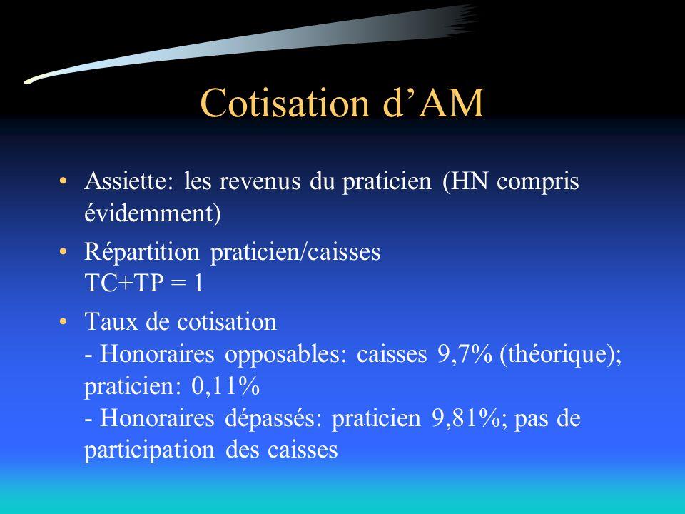 Cotisation dAM Assiette: les revenus du praticien (HN compris évidemment) Répartition praticien/caisses TC+TP = 1 Taux de cotisation - Honoraires opposables: caisses 9,7% (théorique); praticien: 0,11% - Honoraires dépassés: praticien 9,81%; pas de participation des caisses