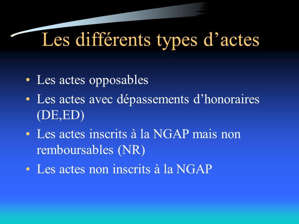Les actes opposables Les actes avec dépassements dhonoraires (DE,ED) Les actes inscrits à la NGAP mais non remboursables (NR) Les actes non inscrits à la NGAP Les différents types dactes