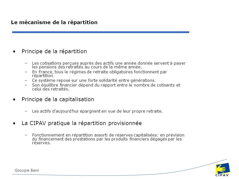 Groupe Berri Le mécanisme de la répartition Principe de la répartition –Les cotisations perçues auprès des actifs une année donnée servent à payer les