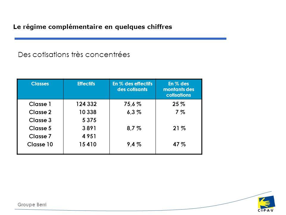 Groupe Berri Le régime complémentaire en quelques chiffres Des cotisations très concentrées ClassesEffectifsEn % des effectifs des cotisants En % des
