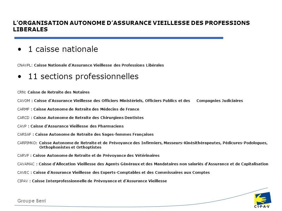 Groupe Berri LORGANISATION AUTONOME DASSURANCE VIEILLESSE DES PROFESSIONS LIBERALES 1 caisse nationale CNAVPL: Caisse Nationale dAssurance Vieillesse
