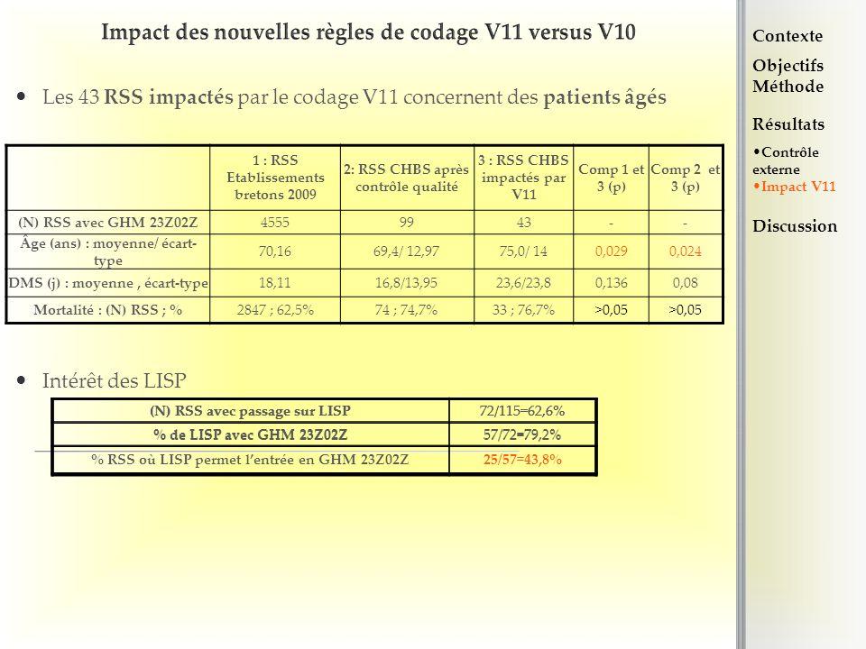 Impact des nouvelles règles de codage V11 versus V10 Les 43 RSS impactés par le codage V11 concernent des patients âgés Intérêt des LISP (N) RSS avec