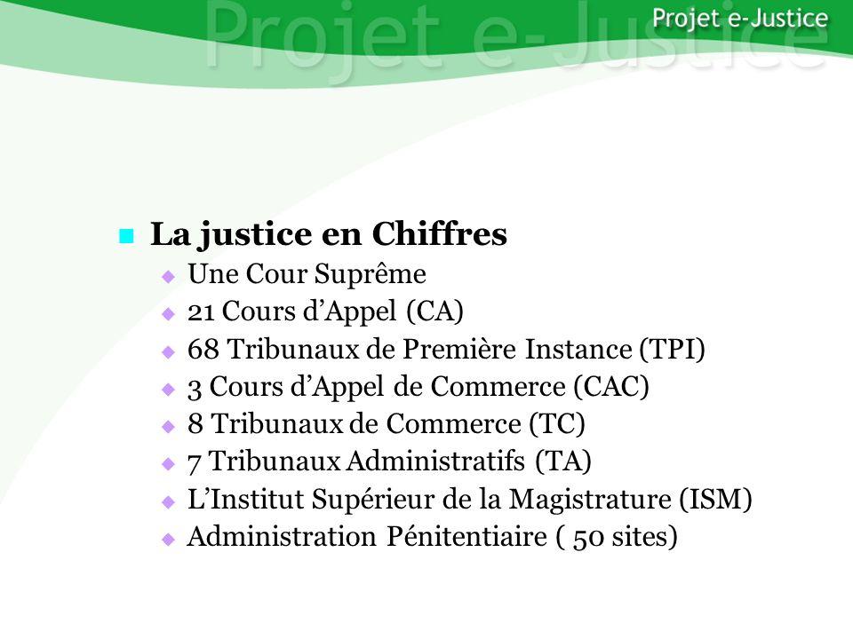 Projet e-JusticeYounès EL MECHRAFIPage n°2 La justice en Chiffres La justice en Chiffres Une Cour Suprême Une Cour Suprême 21 Cours dAppel (CA) 21 Cours dAppel (CA) 68 Tribunaux de Première Instance (TPI) 68 Tribunaux de Première Instance (TPI) 3 Cours dAppel de Commerce (CAC) 3 Cours dAppel de Commerce (CAC) 8 Tribunaux de Commerce (TC) 8 Tribunaux de Commerce (TC) 7 Tribunaux Administratifs (TA) 7 Tribunaux Administratifs (TA) LInstitut Supérieur de la Magistrature (ISM) LInstitut Supérieur de la Magistrature (ISM) Administration Pénitentiaire ( 50 sites) Administration Pénitentiaire ( 50 sites)