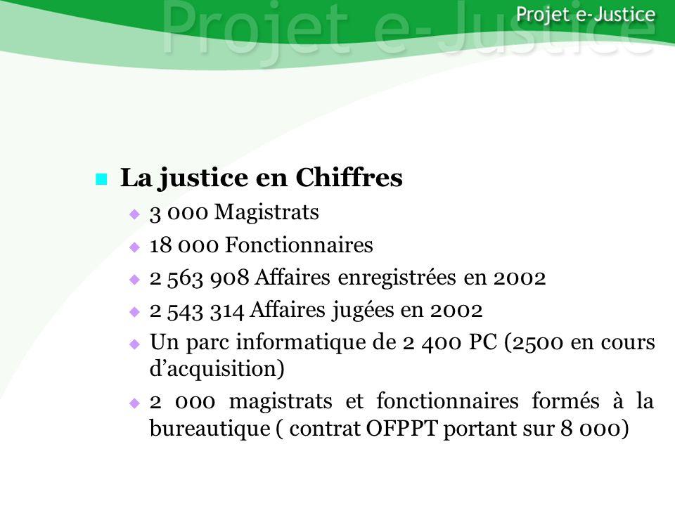 Projet e-JusticeYounès EL MECHRAFIPage n°3 La justice en Chiffres La justice en Chiffres 3 000 Magistrats 3 000 Magistrats 18 000 Fonctionnaires 18 00