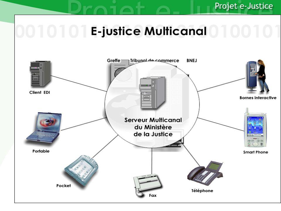 Projet e-JusticeYounès EL MECHRAFIPage n°39