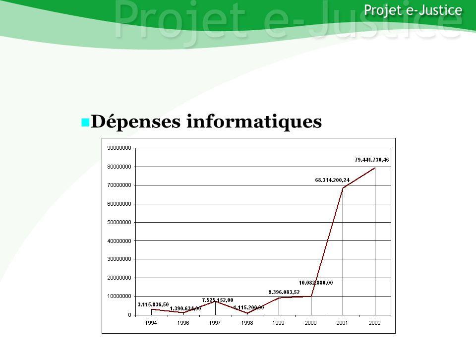 Projet e-JusticeYounès EL MECHRAFIPage n°4 Dépenses informatiques Dépenses informatiques