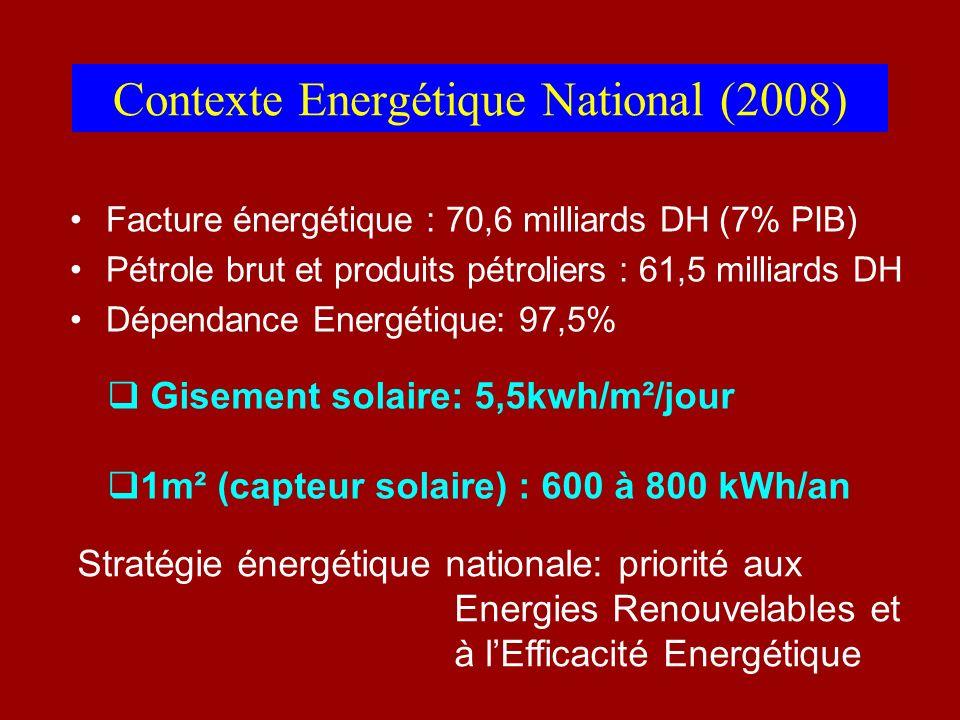 Contexte Energétique National (2008) Facture énergétique : 70,6 milliards DH (7% PIB) Pétrole brut et produits pétroliers : 61,5 milliards DH Dépendan