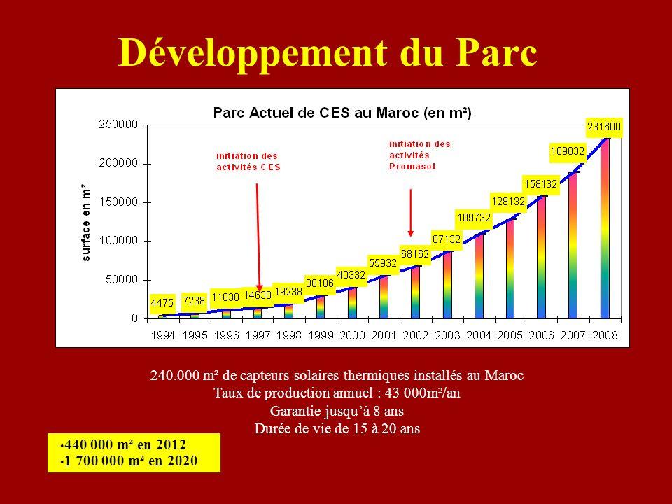 Développement du Parc 240.000 m² de capteurs solaires thermiques installés au Maroc Taux de production annuel : 43 000m²/an Garantie jusquà 8 ans Duré