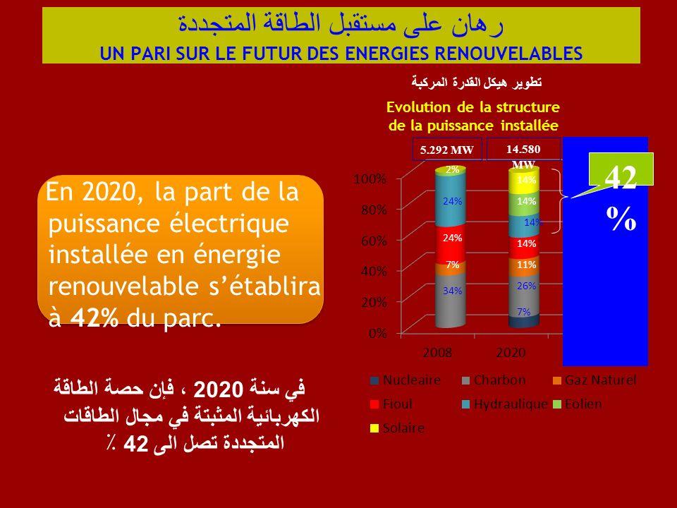 7% 26% 11% 14% 34% 24% 7% 2% En 2020, la part de la puissance électrique installée en énergie renouvelable sétablira à 42% du parc. في سنة 2020 ، فإن