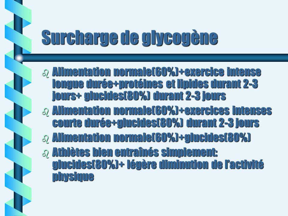 Surcharge de glycogène b Alimentation normale(60%)+exercice intense longue durée+protéines et lipides durant 2-3 jours+ glucides(80%) durant 2-3 jours