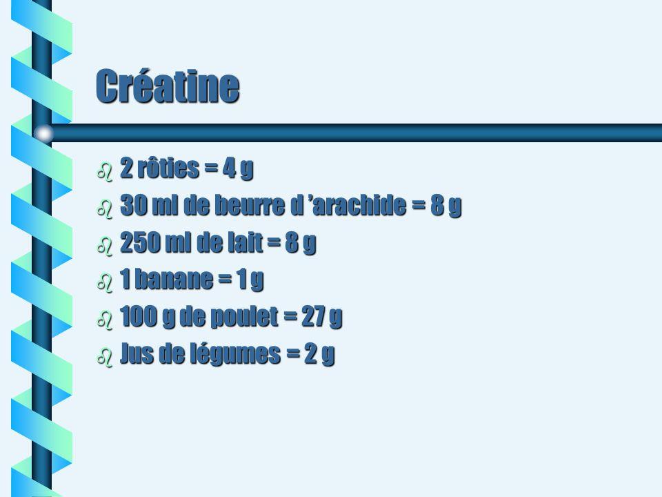 Créatine b 2 rôties = 4 g b 30 ml de beurre d arachide = 8 g b 250 ml de lait = 8 g b 1 banane = 1 g b 100 g de poulet = 27 g b Jus de légumes = 2 g