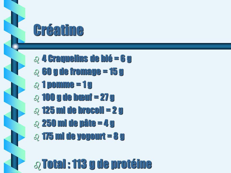 Créatine b 4 Craquelins de blé = 6 g b 60 g de fromage = 15 g b 1 pomme = 1 g b 100 g de bœuf = 27 g b 125 ml de brocoli = 2 g b 250 ml de pâte = 4 g