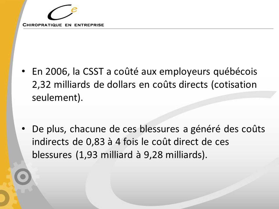 En 2006, la CSST a coûté aux employeurs québécois 2,32 milliards de dollars en coûts directs (cotisation seulement). De plus, chacune de ces blessures