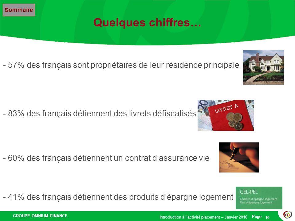 GROUPE OMNIUM FINANCE Introduction à lactivité placement – Janvier 2010 Page 10 Quelques chiffres… Sommaire - 83% des français détiennent des livrets