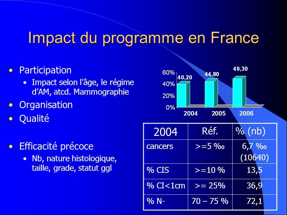 Impact du programme en France Participation Impact selon lâge, le régime dAM, atcd.
