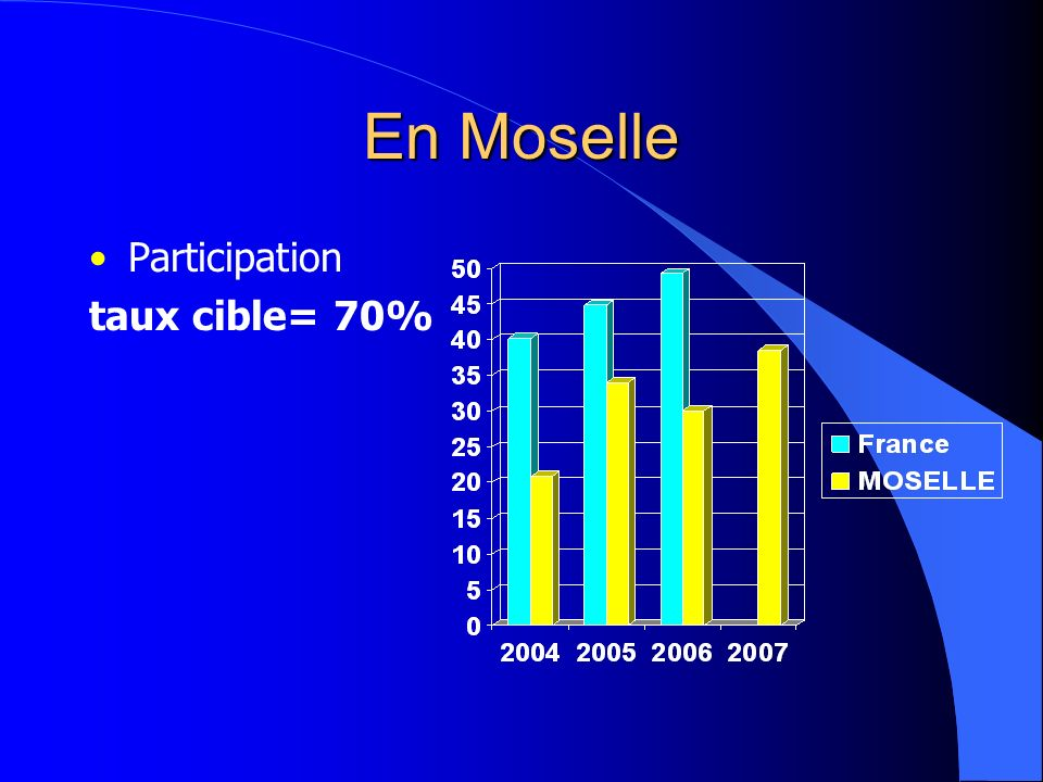 En Moselle Participation taux cible= 70%