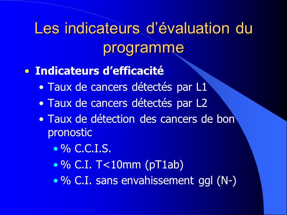 Les indicateurs dévaluation du programme Indicateurs defficacité Taux de cancers détectés par L1 Taux de cancers détectés par L2 Taux de détection des cancers de bon pronostic % C.C.I.S.