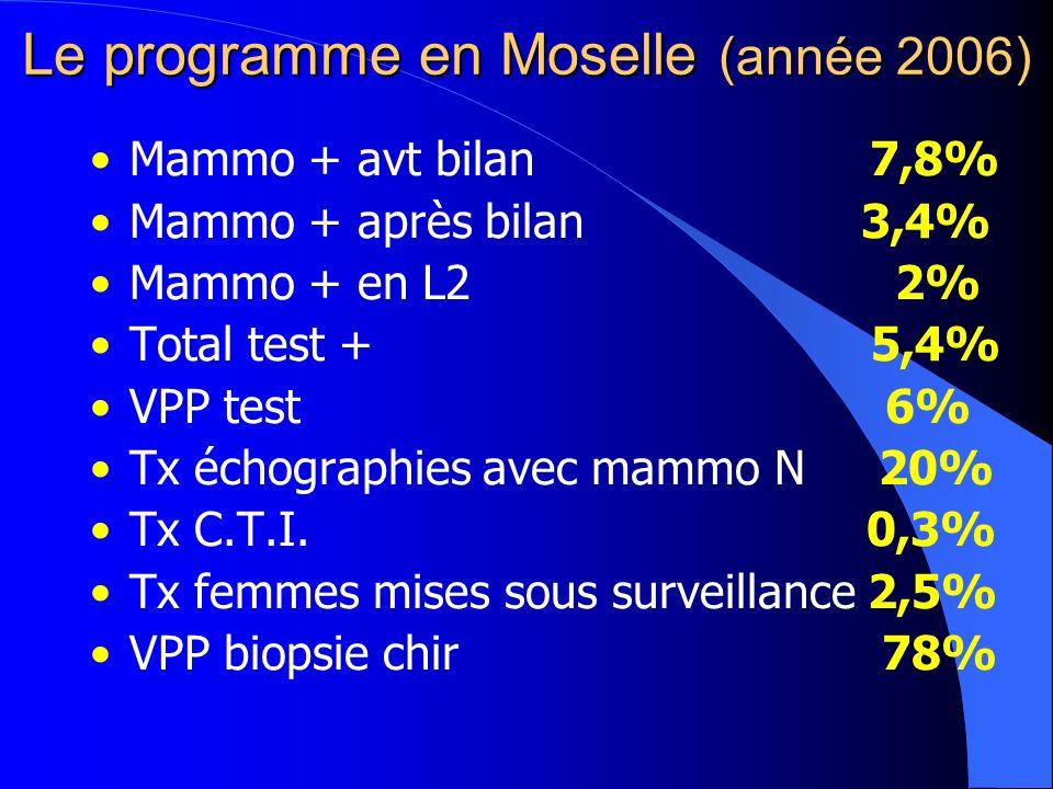 Le programme en Moselle (année 2006) Mammo + avt bilan 7,8% Mammo + après bilan 3,4% Mammo + en L2 2% Total test + 5,4% VPP test 6% Tx échographies avec mammo N 20% Tx C.T.I.