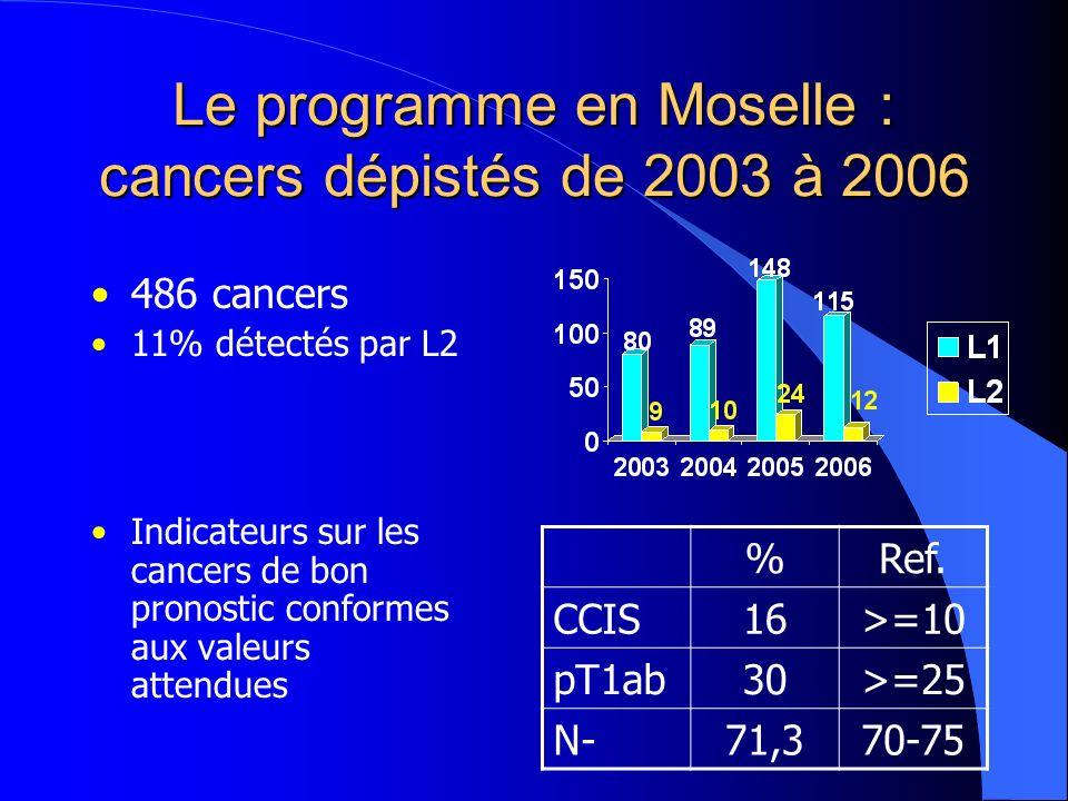 Le programme en Moselle : cancers dépistés de 2003 à 2006 486 cancers 11% détectés par L2 Indicateurs sur les cancers de bon pronostic conformes aux valeurs attendues %Ref.