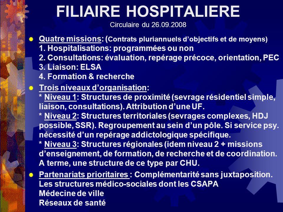 FILIAIRE HOSPITALIERE Circulaire du 26.09.2008 Quatre missions: ( Contrats pluriannuels dobjectifs et de moyens) 1. Hospitalisations: programmées ou n