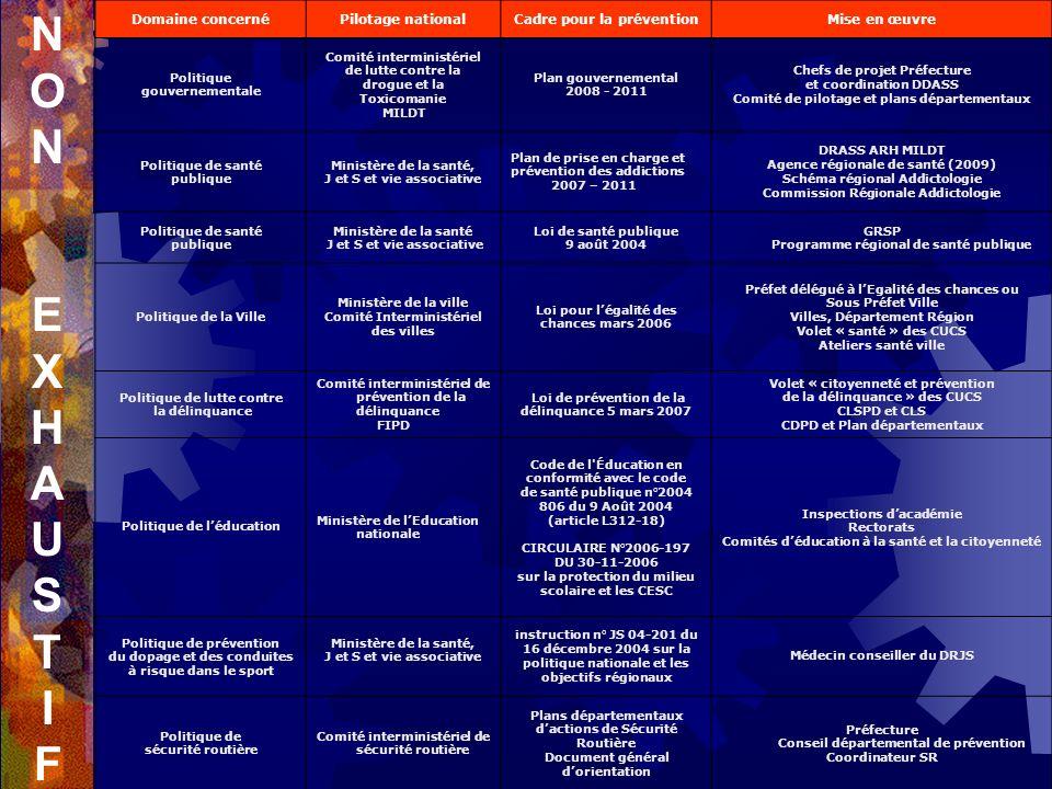 Prévention : Associations spécialisées addictions, associations non spécialisées déducation pour la santé, CODES, PAEJ,ESJ, Aide sociale à lenfance et aux familles, Associations dentraide et dauto-support, Services chargés de lapplication de la loi Secteur hospitalier : Equipement des établissements de santé publics et privés (MCO,SSR, Psy) ELSA et consultations hospitalières dAddictologie.