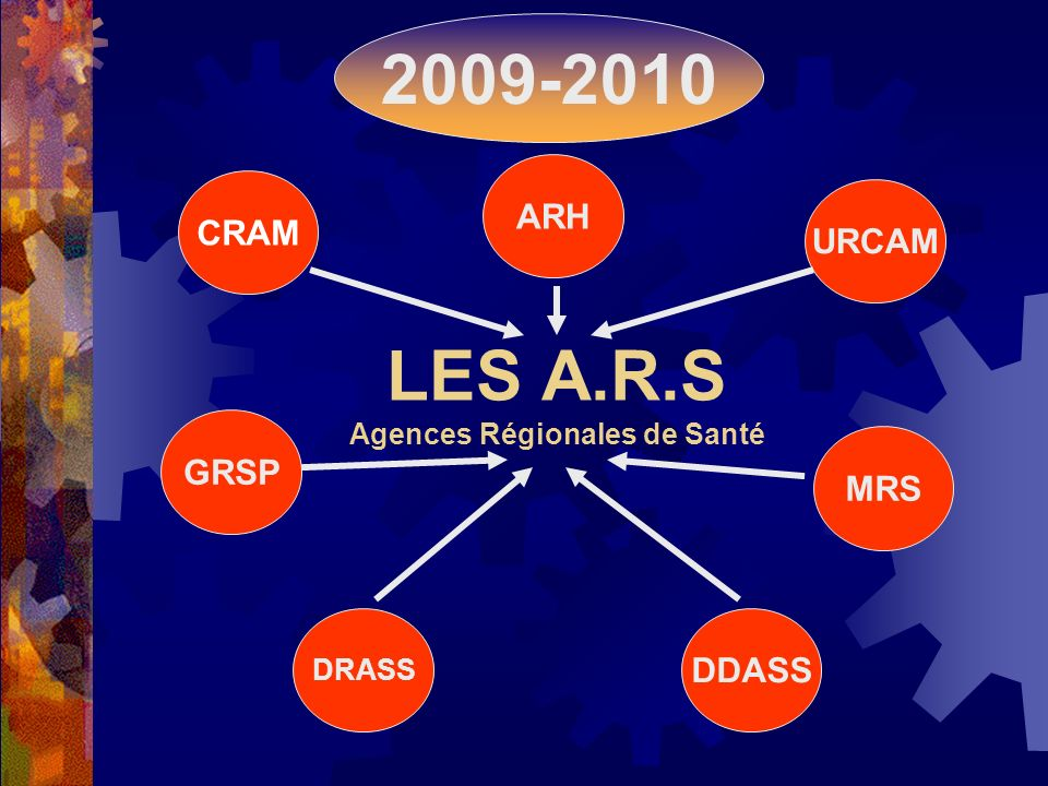 LES A.R.S Agences Régionales de Santé POLITIQUE DE PREVENTION 24 REGIONS 24 AGENCES REPARTITION DES PROFESSIONNELS DE SANTE COOPERATION PROFESSIONNELS ETABLISSEMENTS GESTION DU RISQUE MAILLAGE DE LOFFRE DE SOINS PERMANENCE DES SOINS 2009-2010