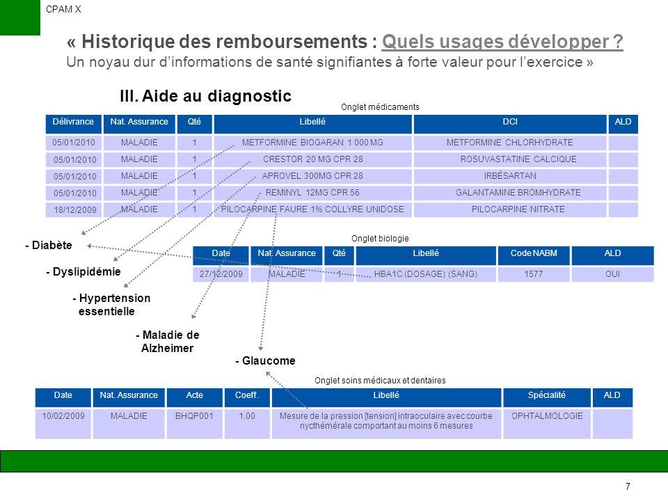 CPAM X 8 « Historique des remboursements : Quels usages développer .