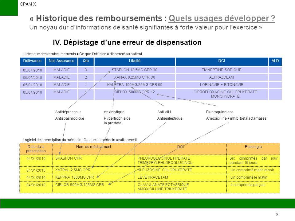 CPAM X 9 « Historique des remboursements : Quels usages développer .