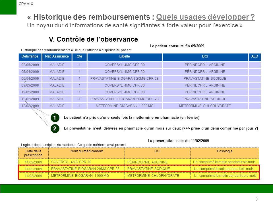 CPAM X 10 « Historique des remboursements : Quels usages développer .