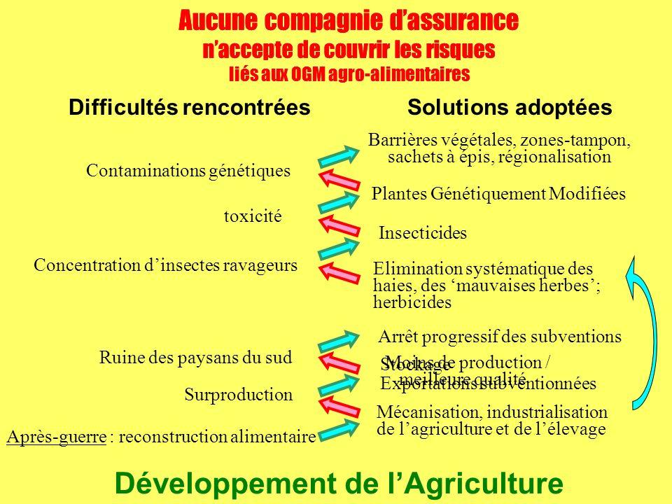 Aucune compagnie dassurance naccepte de couvrir les risques liés aux OGM agro-alimentaires Difficultés rencontréesSolutions adoptées Après-guerre : re