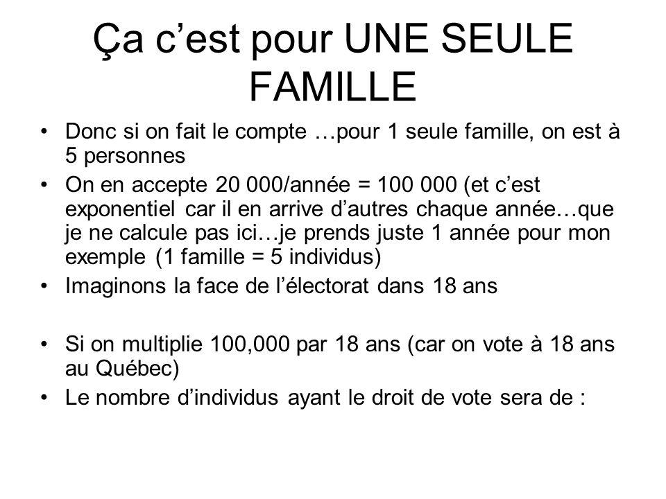 Ça cest pour UNE SEULE FAMILLE Donc si on fait le compte …pour 1 seule famille, on est à 5 personnes On en accepte 20 000/année = 100 000 (et cest exp